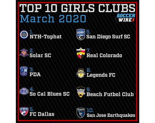WHO'S THE #1 GIRLS CLUB IN THE COUNTRY?!