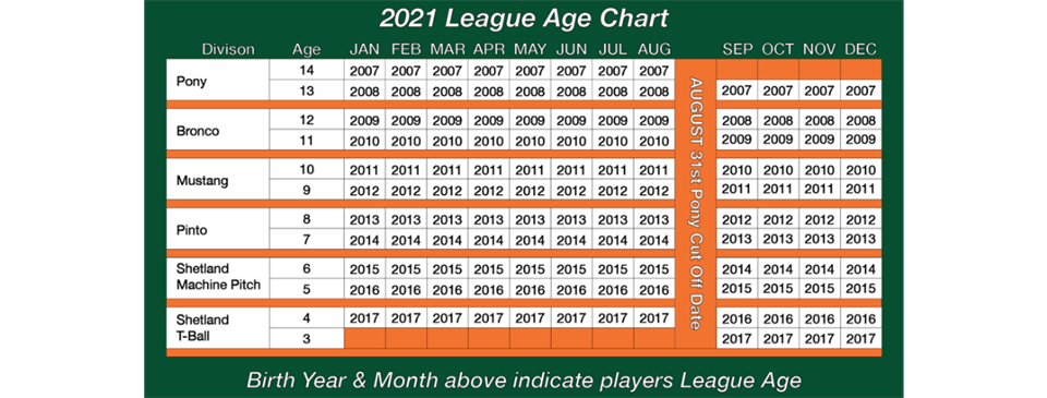 Spring '21 Age Chart