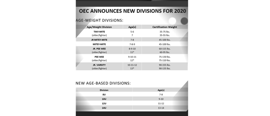 New Age-Based Divisions Available for 2020