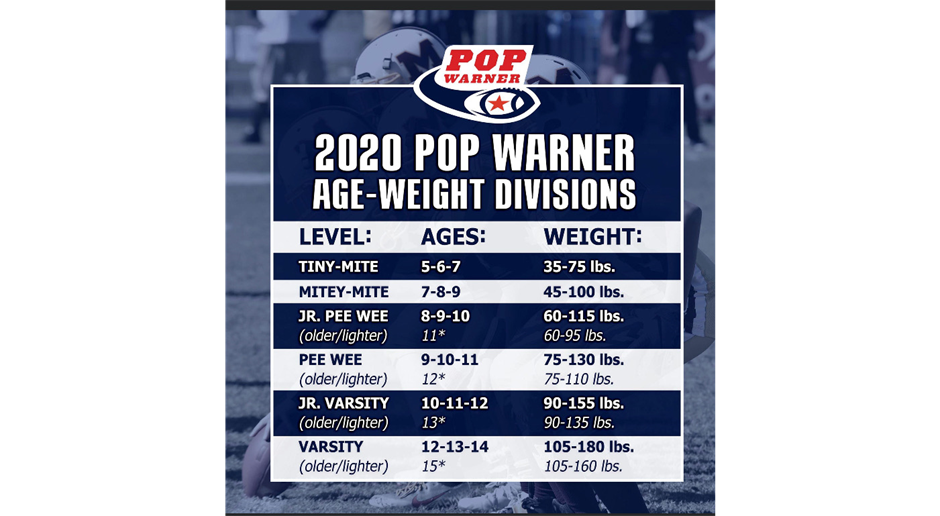 Age-Weight Divisions