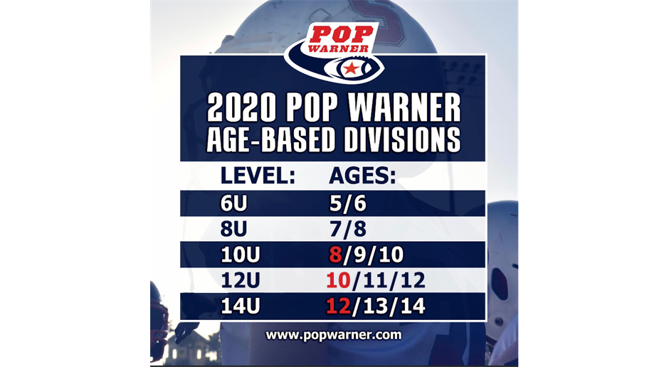Age Based Divisions