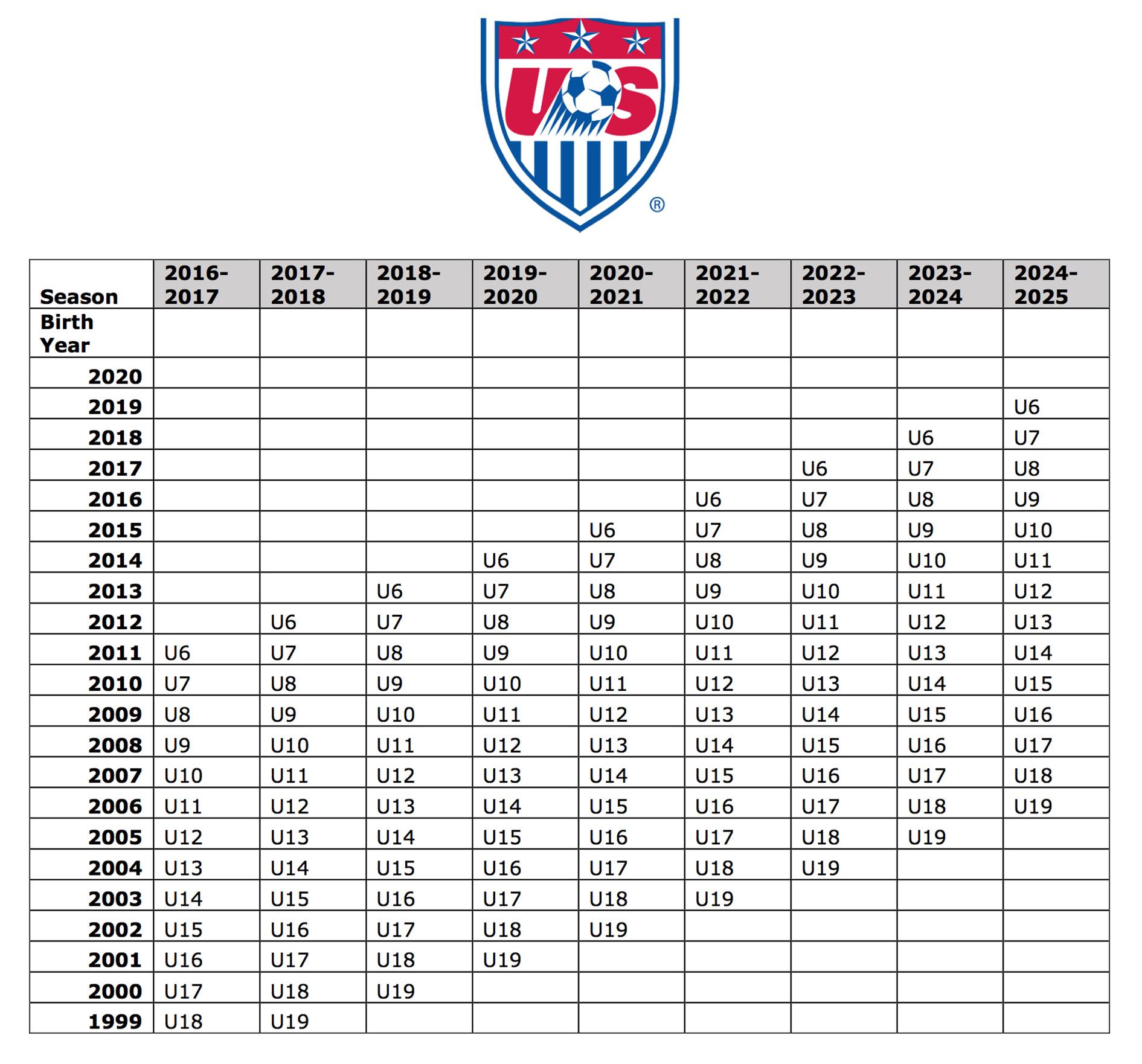 U.S. Soccer Age Chart