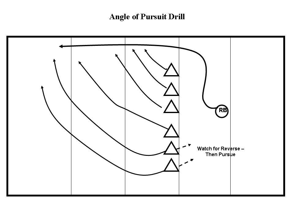 Angle Of Pusuit