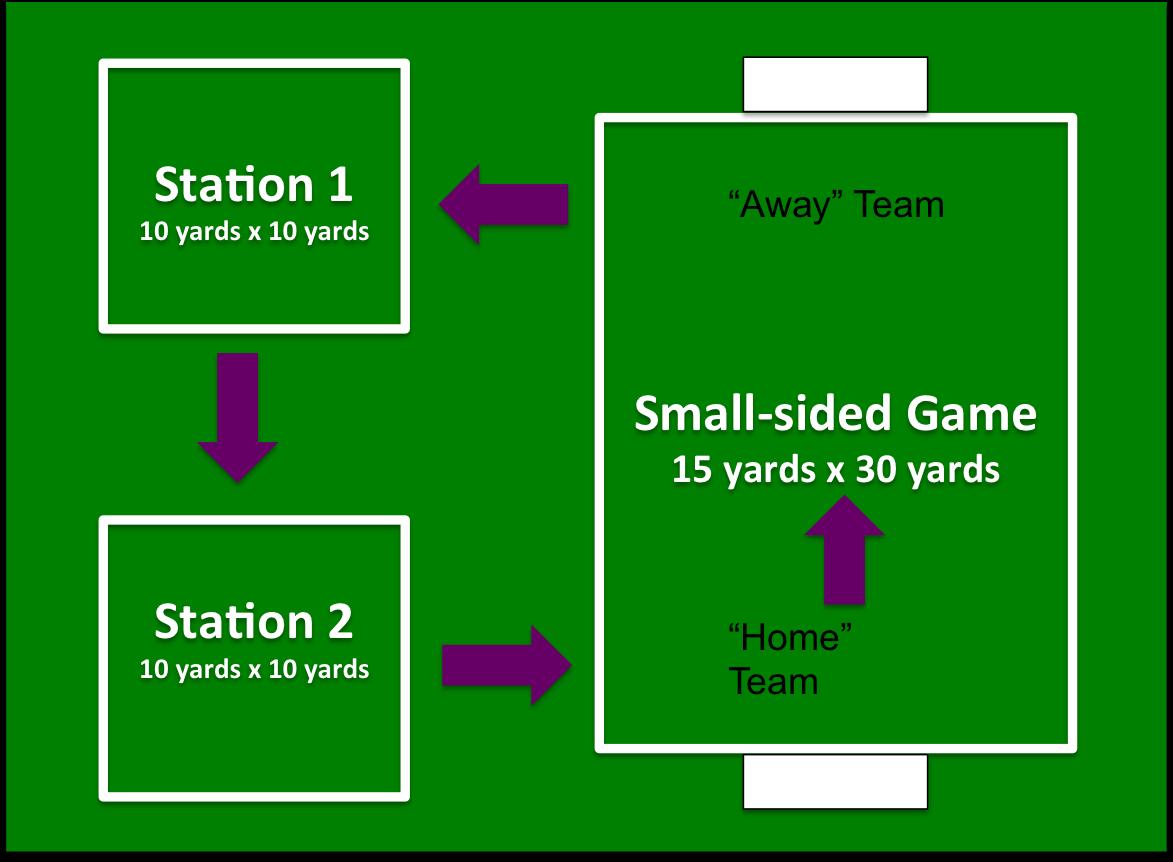 U6 Group Session Field Station layout