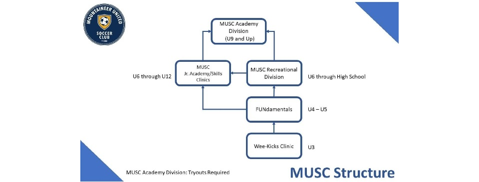 MUSC Programs Information (Click Image)